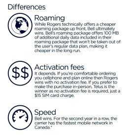 Cellphone plans (globalnews.ca)